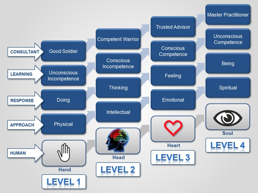 the-four-levels-of-consulting